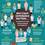 staff engagement infographic